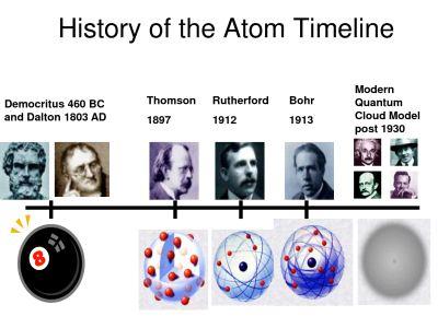 Sejarah Perkembangan Teori Atom