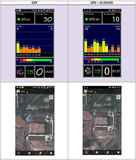 Pengujian 1 akurasi GPS dan GPS+GLONASS