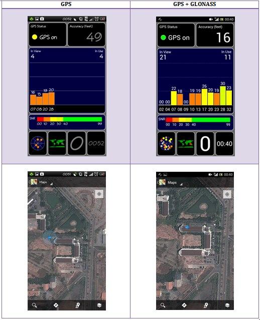 Pengujian 2 akurasi GPS dan GPS+GLONASS