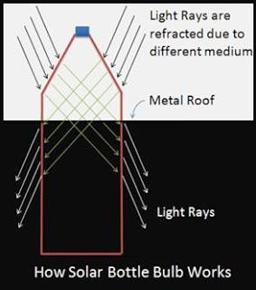 Cara kerja lampu botol tenaga surya