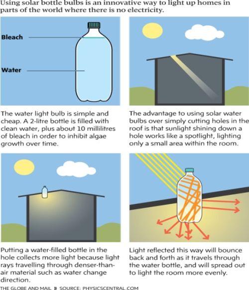 Gambar cara kerja lampu botol tenaga surya