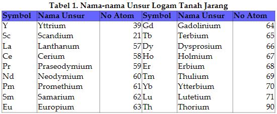 Tabel 1. Nama-nama Unsur Logam Tanah Jarang